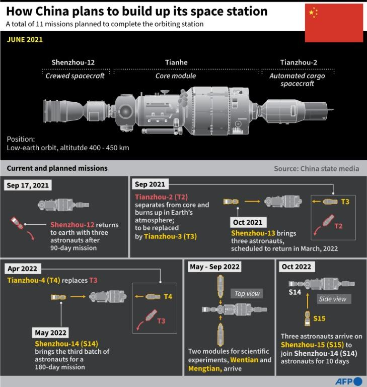 Graphic showing how China plans to develop its space station over the next few years.
