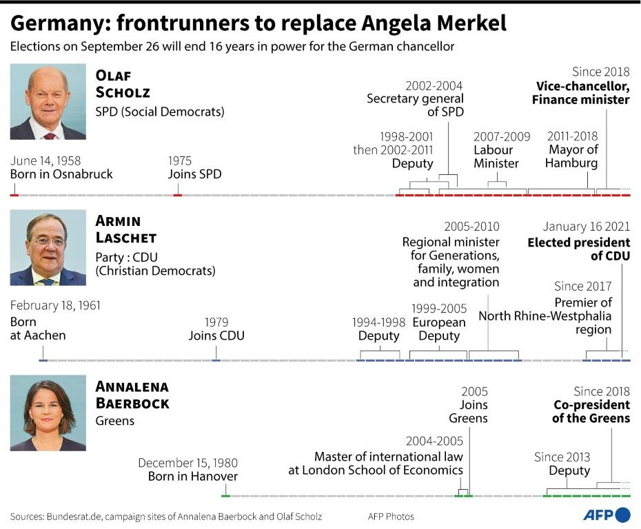 Graphic on the frontrunners to replace Germany chancellor Angela Merkel as chancellor after elections on September 26.