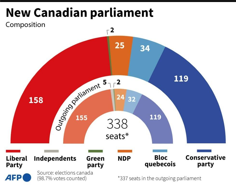 Composition of the new Canadian parliament after elections on Monday September 20, and seat distribution for the outgoing parliament.