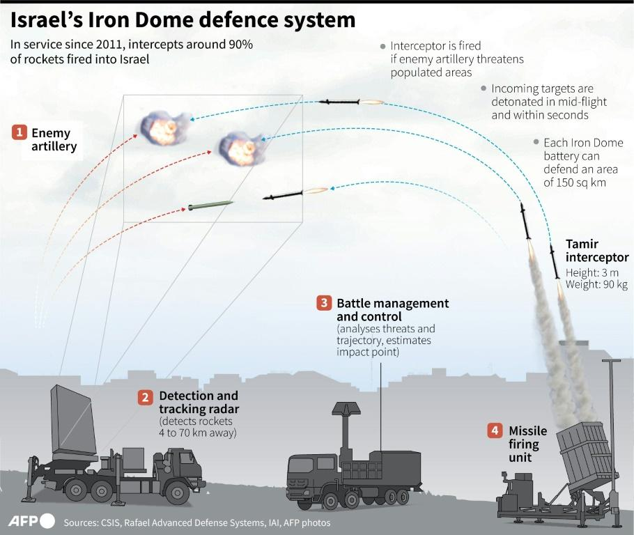 Israel's Iron Dome defence system