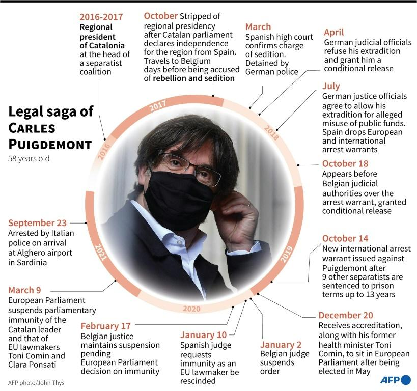 Main dates in the ongoing legal saga of Catalan separatist leader Carles Puigdemont, as of his arrest in Italy