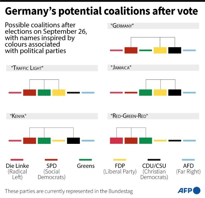 Shows possible coalitions that could be formed after Sunday's election in Germany