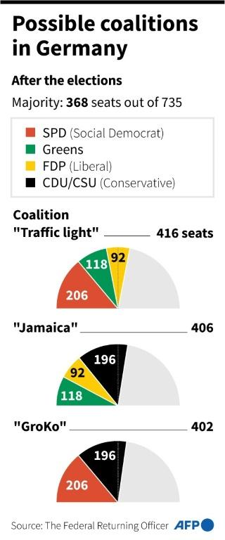Possible coalitions after the German elections