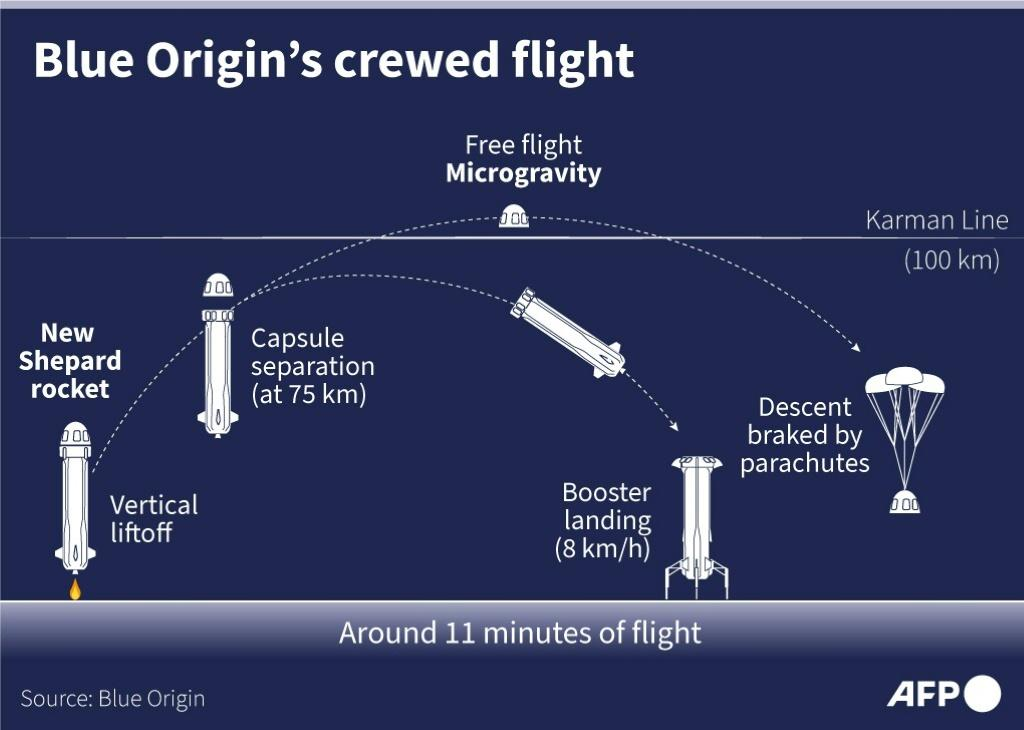 Graphic explaining the different flight stages of Blue Origin's New Shepard rocket