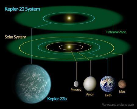 Nasa Scientists To Use Beacons To Find Habitable Exoplanets