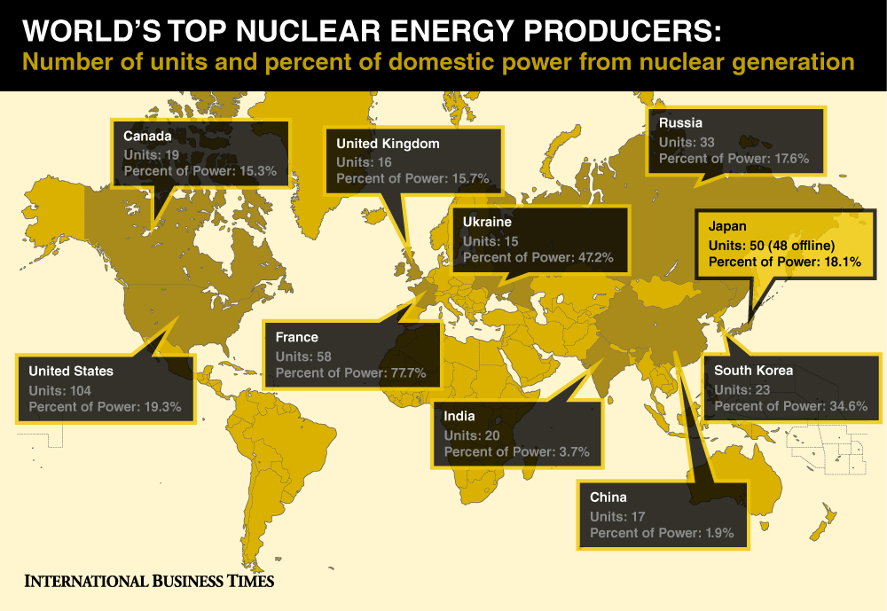 the growing reliance on nuclear power and its risks Nuclear power currently provides over 11 percent of the world's electricity, it proportion germany pushed forward its commitment to abandon nuclear power china pursued its program of china, india, and other developing countries are racing to build nuclear reactors to meet growing energy.