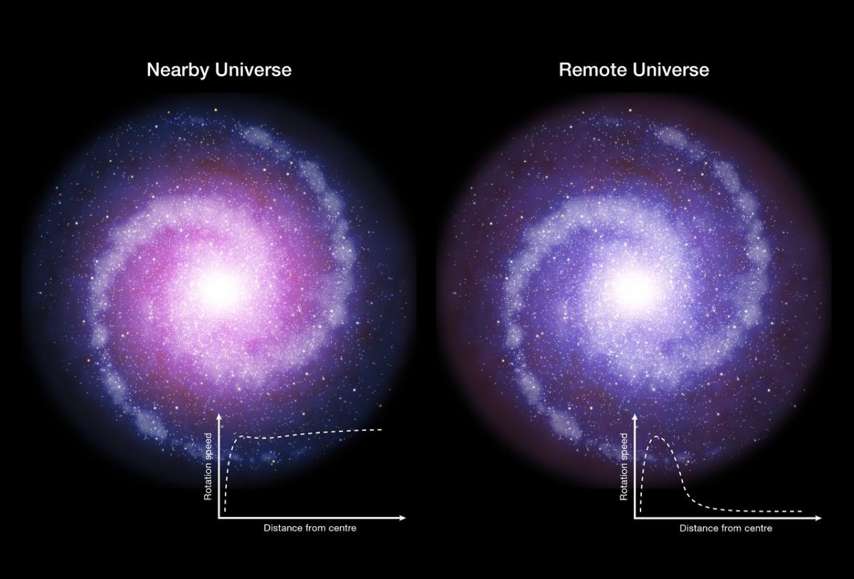 Dark Matter Made Up A Tiny Fraction Of Galaxies In Early Universe