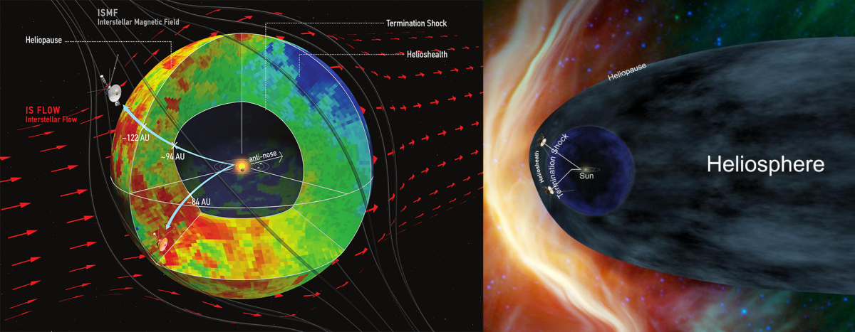 Heliosphere, Our Sun's Sphere Of Influence, Is Not Shaped Like A Comet