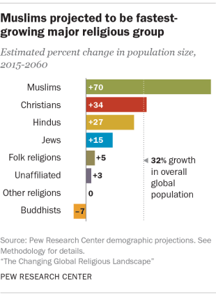 How Many Muslims Are In The World? Islam To Overtake