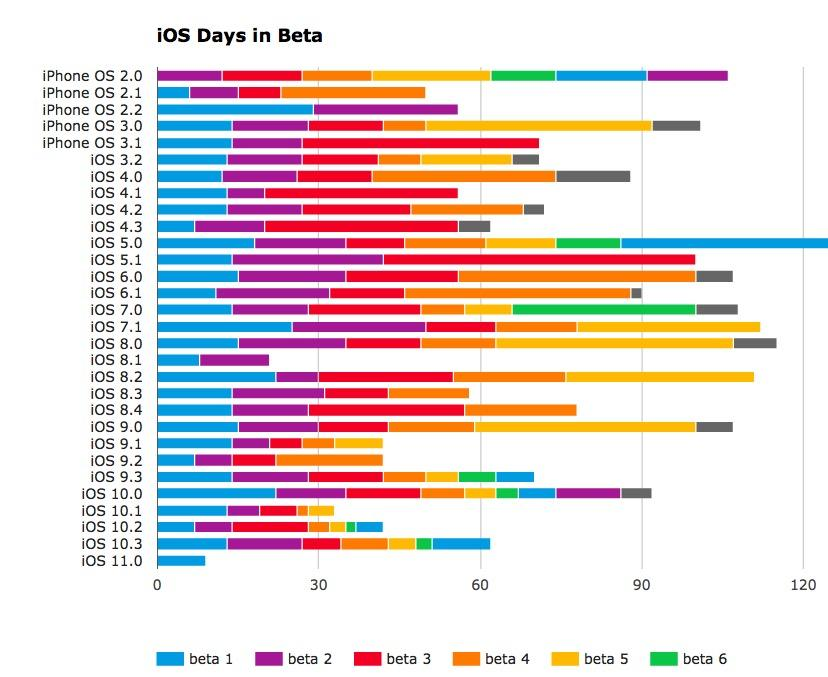 When Will iOS 11 Beta 2 Release? Check Out These Charts To Estimate