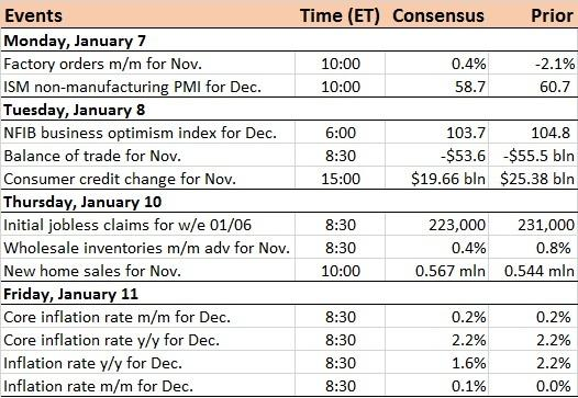 US Economic Calendar For The Week Of Jan 7 2019 – Business