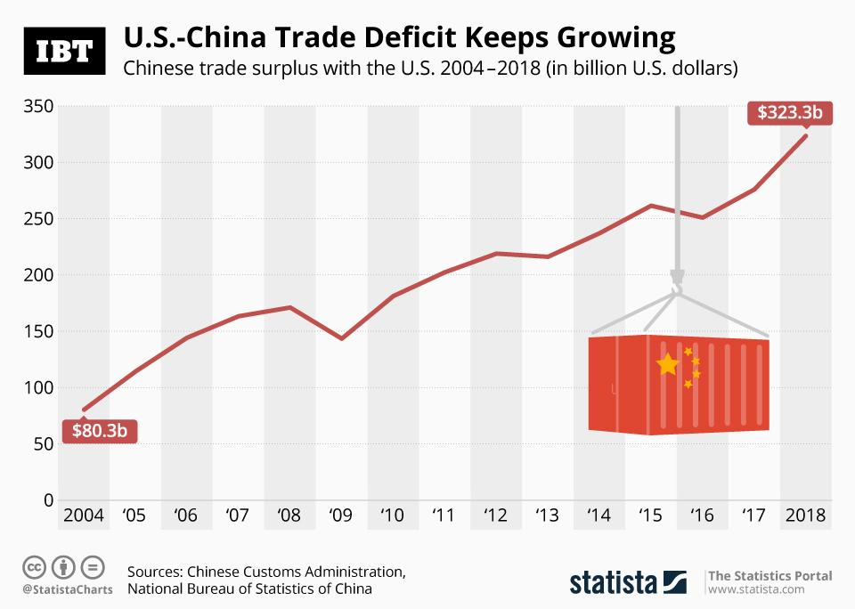 trade deficit with china by year