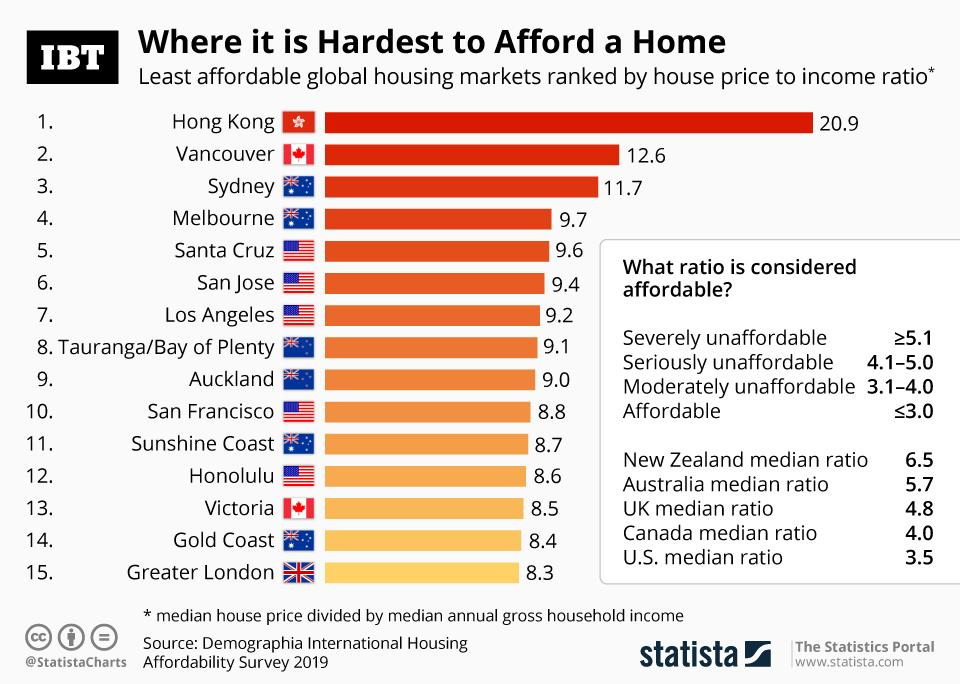 Infographic Hong Kong Is The Least Affordable Housing Market