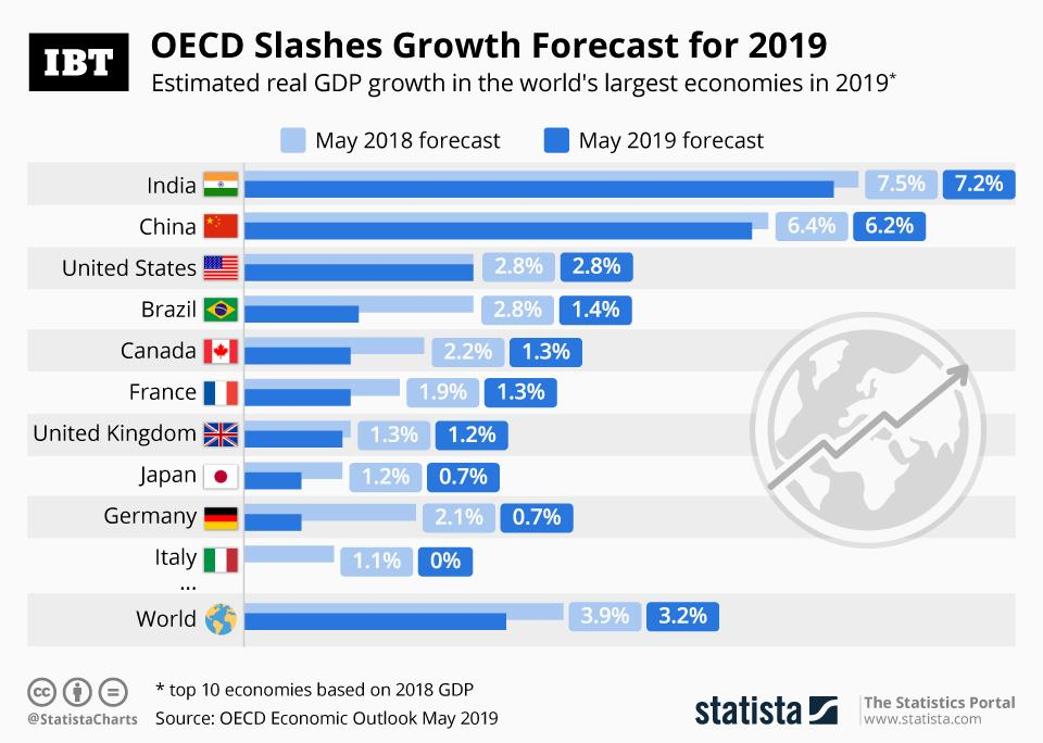 Infographic: OECD Slashes Global Economic Growth Forecast ...