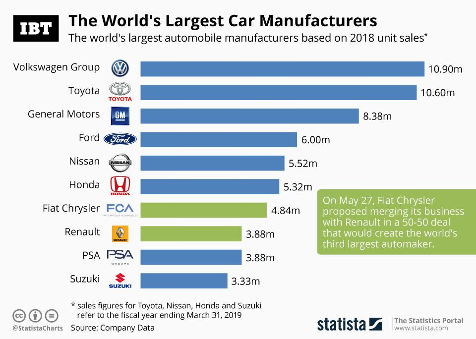 Infographic: Top 10 Automobile Manufacturers In The World