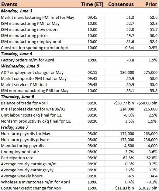 US Economic Calendar For The Week Of June 3, 2019