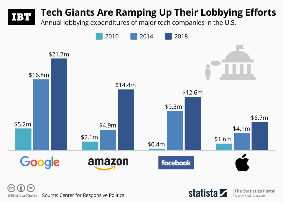 Infographic: Tech Giants Increase Lobbying Efforts In The US
