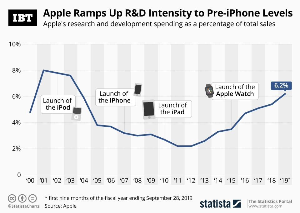 Infographic: Apple's R&D Spending Rises To The Highest Level Since 2003