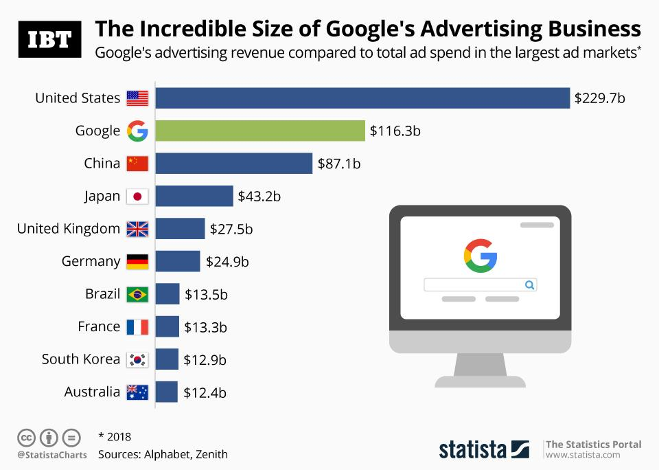 Infographic: The Incredible Size of Google's Advertising Business