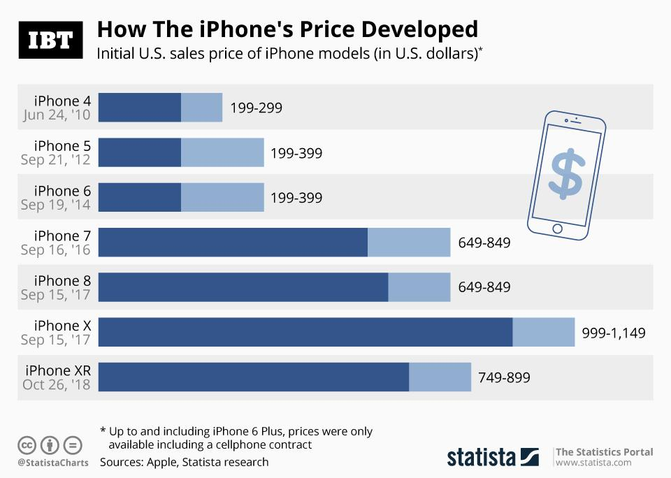 Infographic: How The iPhone's Price Developed