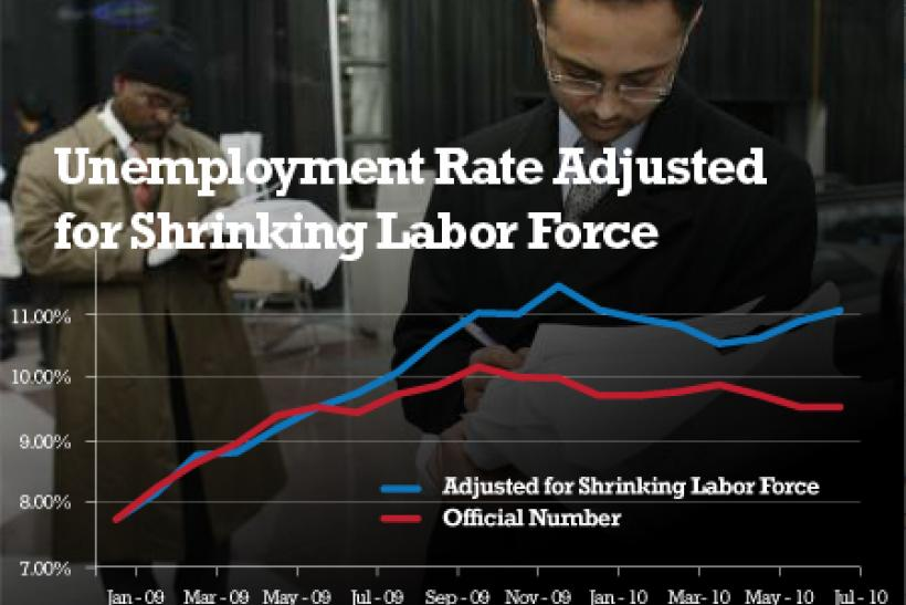 A graph shows the official U.S. unemployment rate (in red) since January of 2009 and a calculation for the same period of the unemployment rate adjusted to include the number of people who left the labor force.