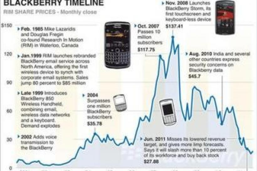 Illustrated timeline against share price chart of company events for BlackBerry maker RIM.