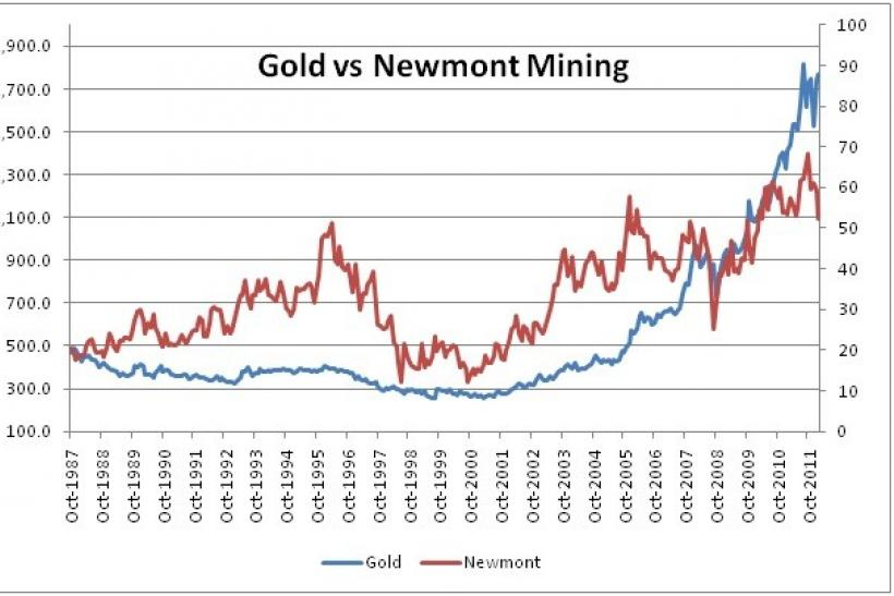 Ibtimes Chart Made Using World Gold Council And Yahoo Finance Data In A Microsoft Excel Spreadsheet