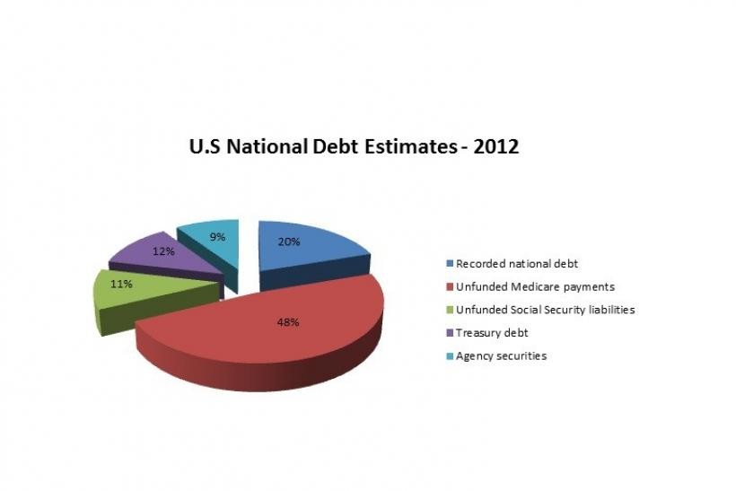 U.S National Debt Estimates - 2012