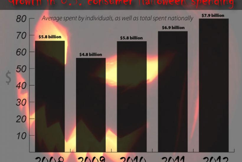 2012 Halloween spending figures (bar chart)
