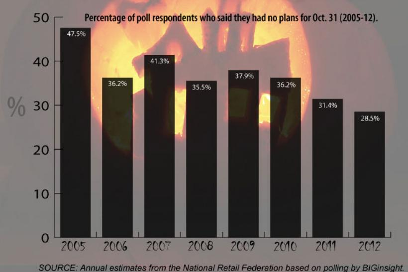 Halloween 2012 participation estimate (bar chart)
