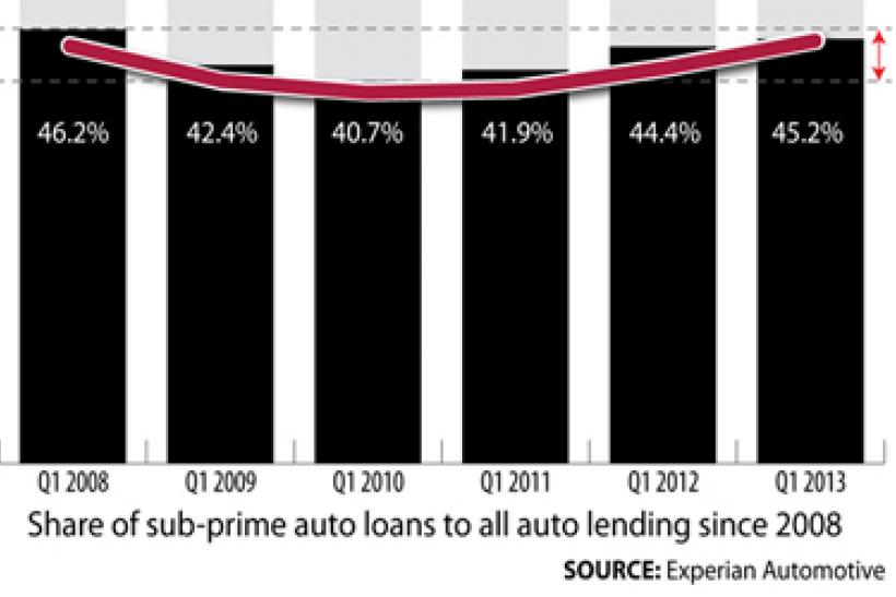 Sub Prime Auto Loans Repos And Defaults Are Up But Analysts Shrug