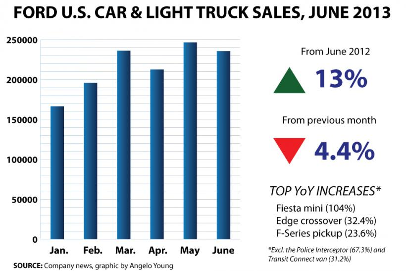 Ford US Car And Light Truck Sales, June 2013