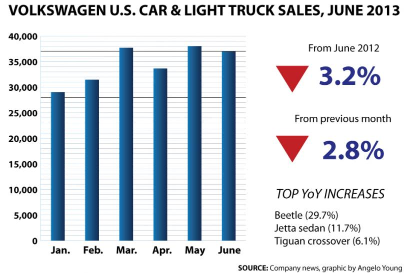 VW-Bar-Chart-JUNE