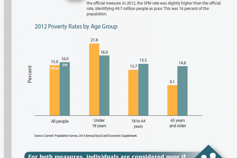 census how to measure poverty