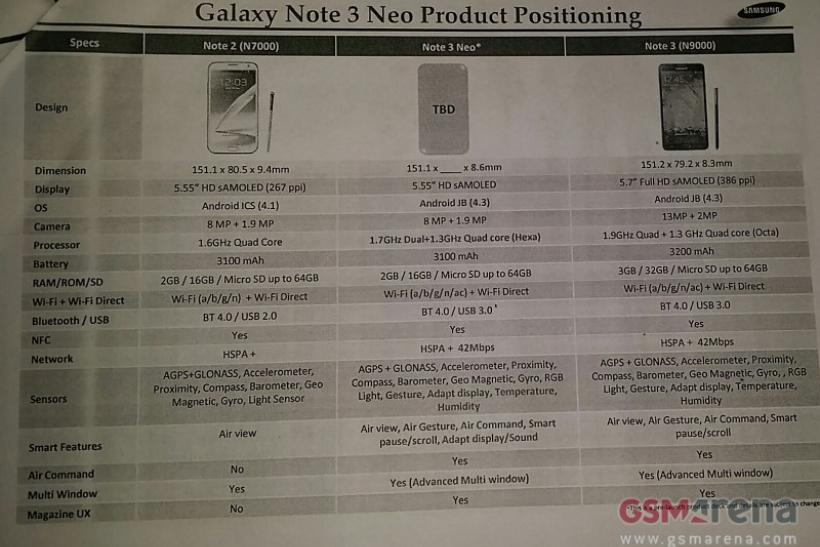 Samsung Galaxy Note 3 Lite Release Date Nears: Real Name