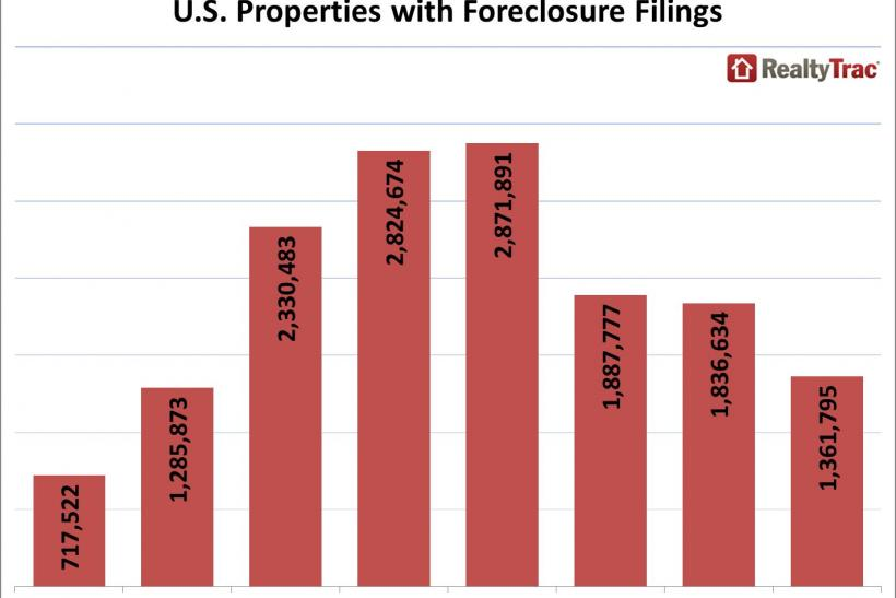 Foreclosure_activity_annual_2013