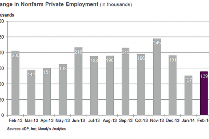 Feb Change In Nonfarm Private Employment