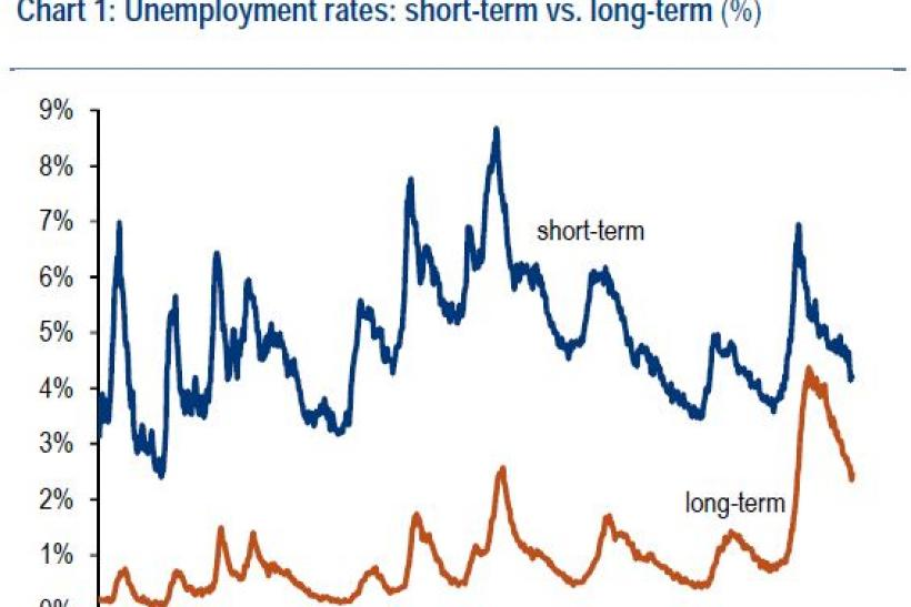 short- and long-term unemployment rates