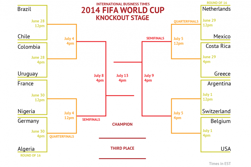 picture regarding World Cup Bracket Printable known as Global Cup 2014: Printable Bracket, Attract For The Past 16
