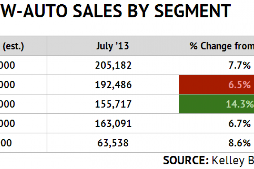 July 2014 US new car sales by segment