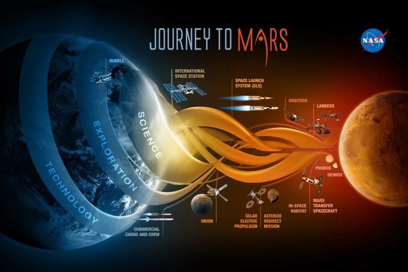 NASA Mission To Mars