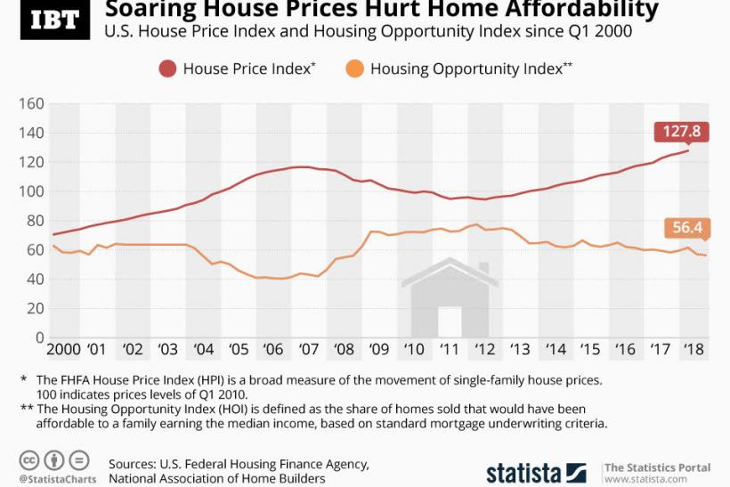 Housing_US_Infographic
