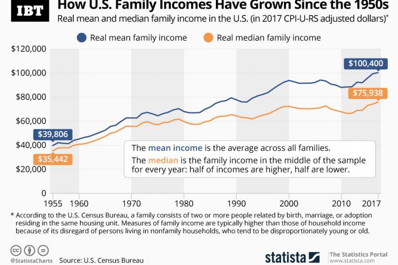 20190618_Family_Income_IBT