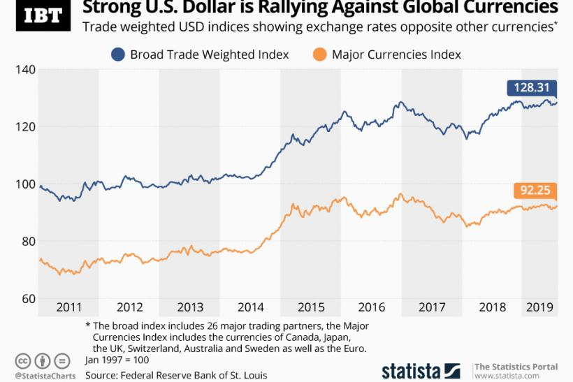 Strong Us Dollar Is Rallying Against