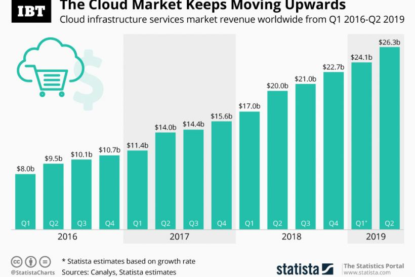 Cloud Market Growth
