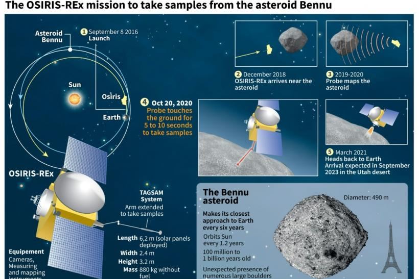Graphic on the stages of the mission Osiris-REx to take samples from the asteroid Bennu and details on the probe.
