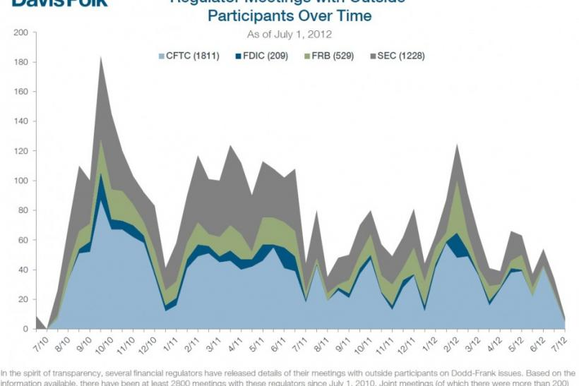 A breakdown of meetings between regulators and market participants shows one of the reasons for slow progress in rule-writing -- lobbyist intervention.