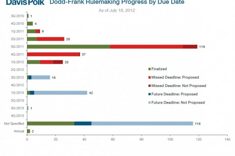 More than half of the deadlines set for implementation of Dodd-Frank have been missed. Some deadlines date back to the beginning of 2011.