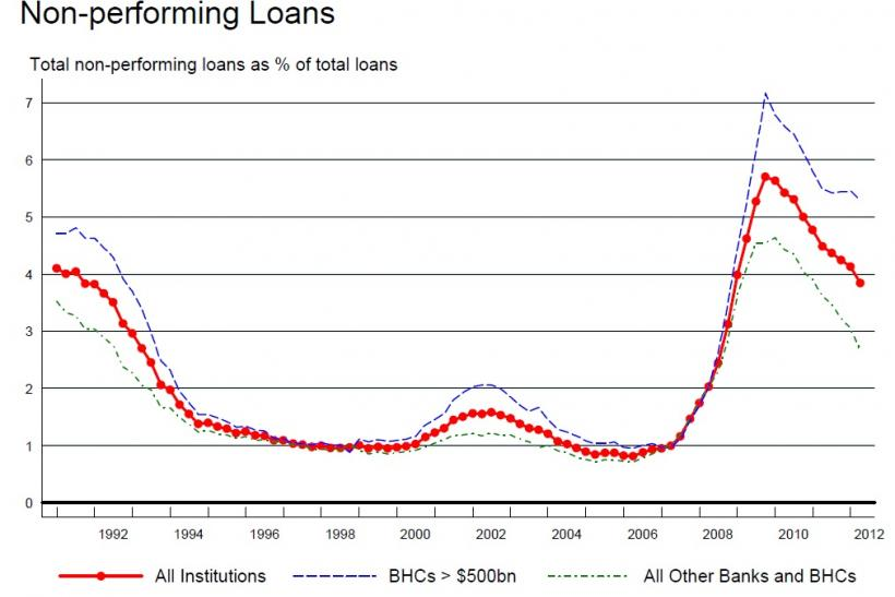 Nonperforming Loan - NPL