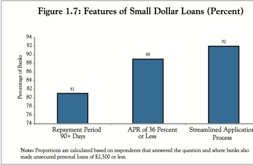11 percent of banks making small loans of less than $2,500 don't offer products with interest lower than 36 percent APR, considered usurious.